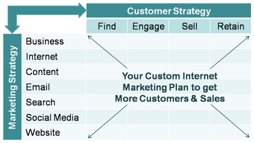 Your custom Internet Marketing plan to get more customers and sales